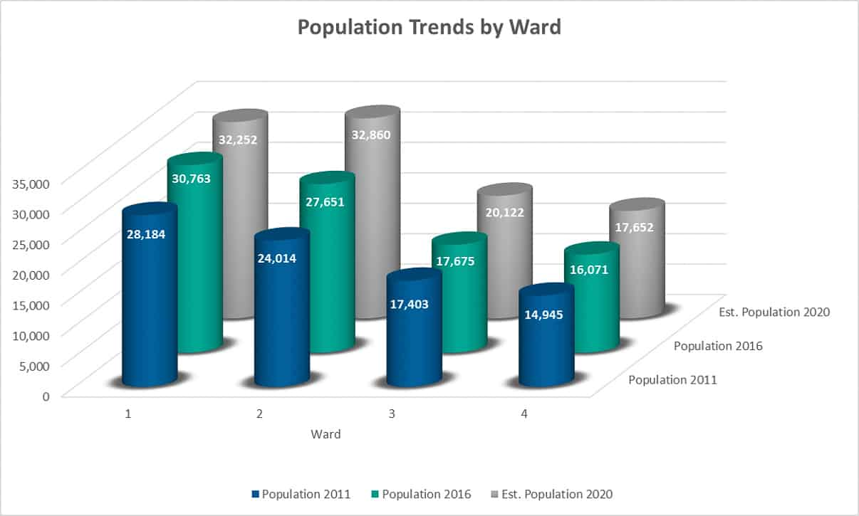 Clarington Ward Review: In which ward do you live?